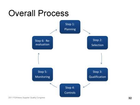Cerulean's six-step supplier qualification process