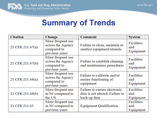 FDA_Reynolds_483_Trend_Summary2