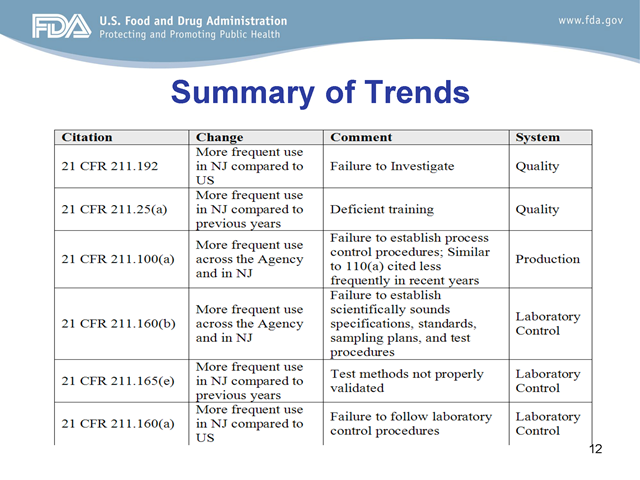 FDA_Reynolds_483_Trend_Summary1